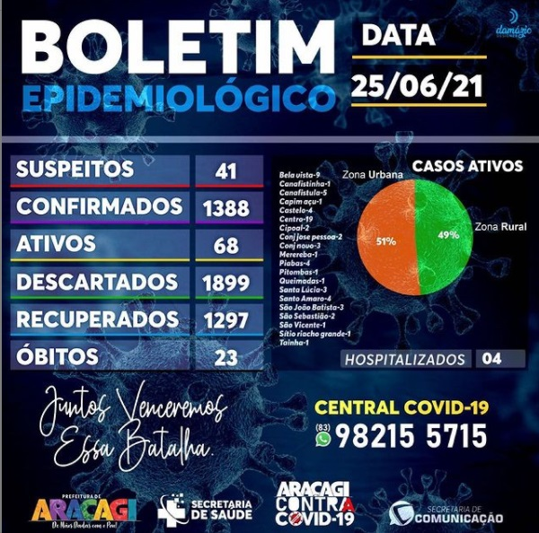 BOLETIM COVID - 19